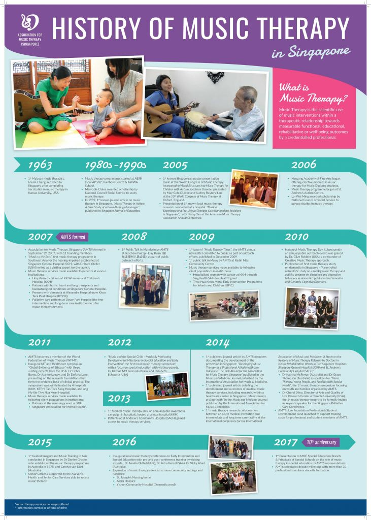 Music Therapy Association Singapore Timeline
